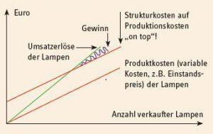 Diagramm mit Strukturkosten
