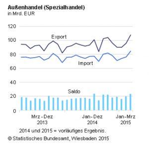 Im- und Export Deutschland
