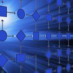 Mithilfe von Flow Charts können die Unternehmensprozesse so dargestellt werden, dass jeder Mitarbeiter sie verstehen kann.