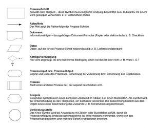 Prozessablaufdiagramme: Symbole zur Visualisierung von Unternehmensprozessen