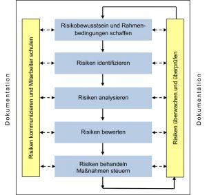 Der Kreislauf des Risikomanagements