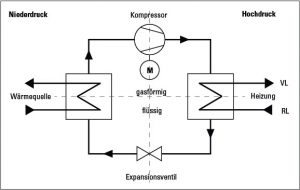Bild1_Kreislaufprozess