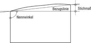 Messpunkte für die Prüfung von Winkeln