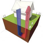 Wärmepumpen: Funktionsweise und Planung nach EnEV