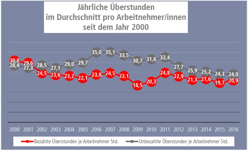 Grafik jährliche Überstunden pro Arbeitnehmer