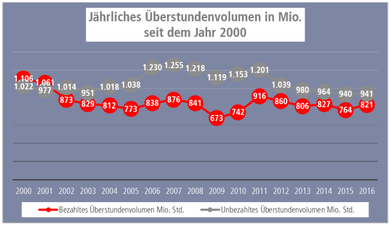 Grafik jährliche Überstunden in Mio.