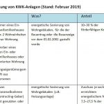 Fördermittel zur Bezuschussung von KWK-Anlagen