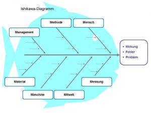 Mit dem Ishikawa-Diagramm kann man den Zusammenhang von Ursache und Wirkungen in Form eines Fischskeletts visualisieren.