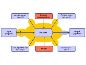 QM-Dokumentation: Turtle-Diagramm zur Visualisierung von Prozessen