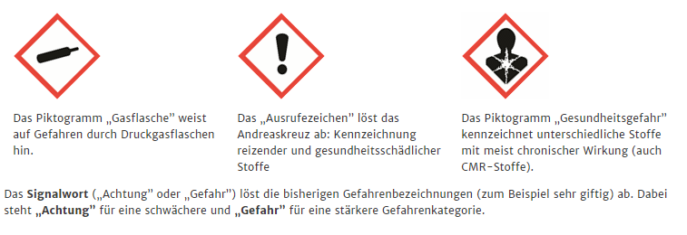 Gefahrstoffpiktogramme