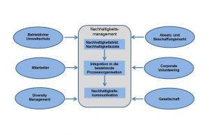 Systematik Nachhaltigkeitsmanagement