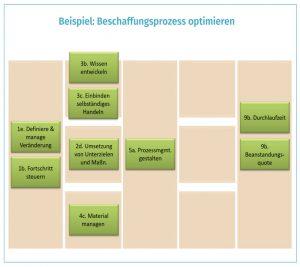 Verbesserungspotenziale im Beschaffungsprozess identifizieren