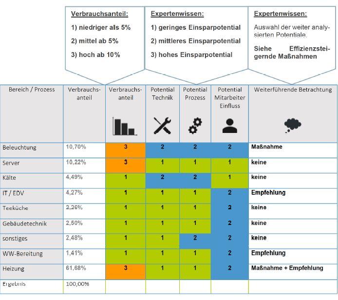 Beispiel: Übersicht der Ergebnisse in einem Bericht der Energieberatung
