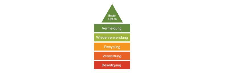 Abbildung der Abfallhierarchie