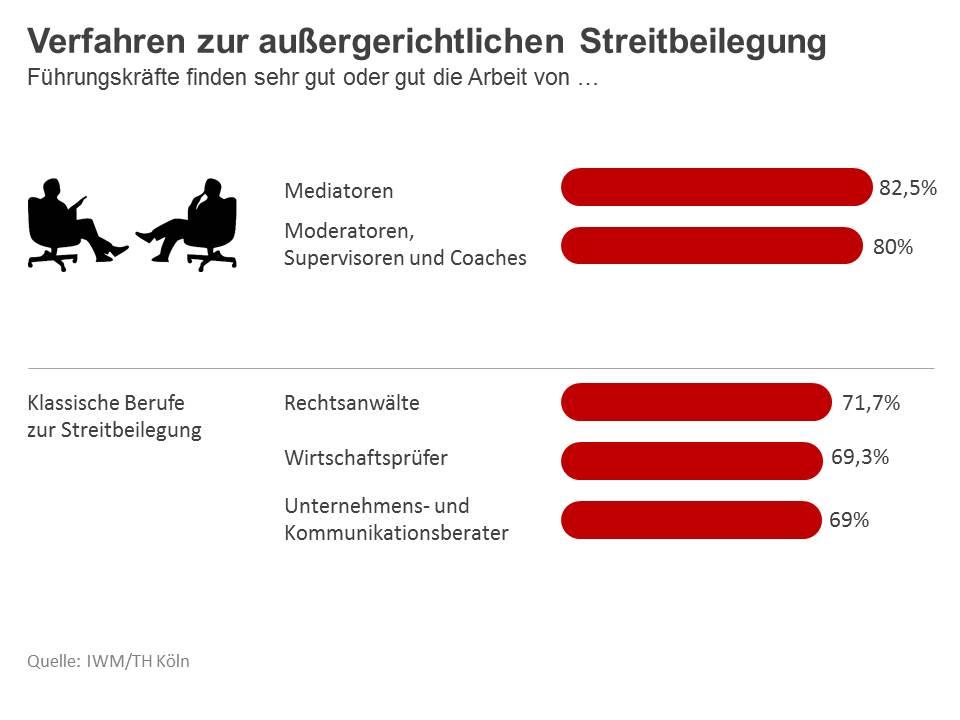Betriebsrat Mediation