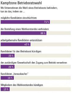 Hans-Böckler-Stiftung Kampfzone Betriebsratswahl