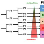 Risikograph nach DIN EN ISO 13849-1, Anhang A
