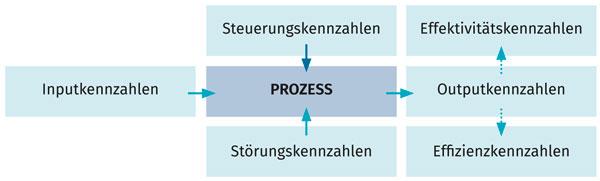 Prozessorientierte Qualitätskennzahlen