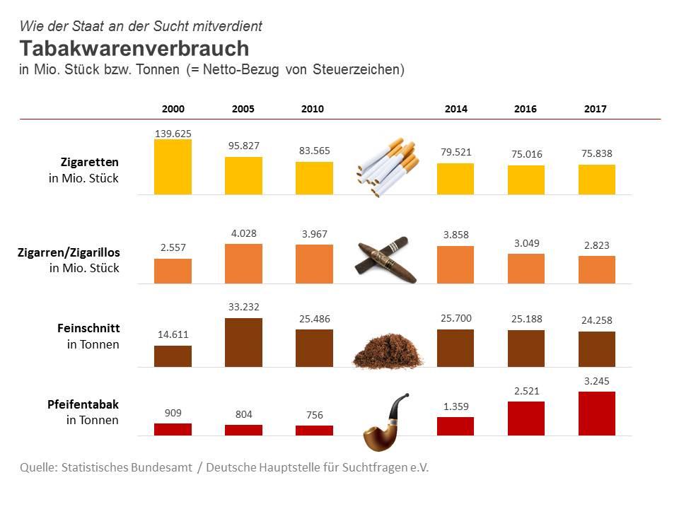 Tabakverbrauch