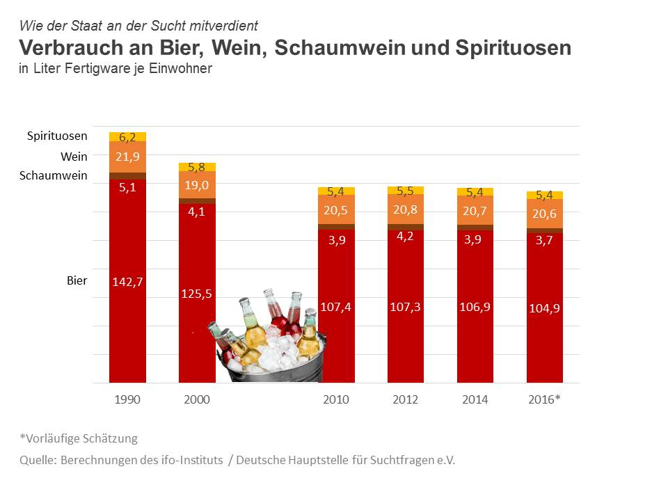 Alkoholverbrauch