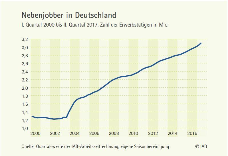 Nebenjobber in Deutschland