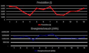 statische Faktoren identifizieren anhand Visualisierungen