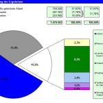 Personalnebenkosten und Fehlzeitenkosten als Excel-Tool