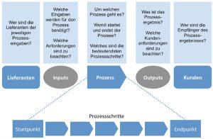 SIPOC zur Darstellung von Prozessen verwenden