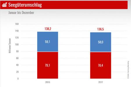 Der Seegüterumschlag im Hamburger Hafen blieb 2017 im Vergleich zum Vorjahr stabil auf hohem Niveau.