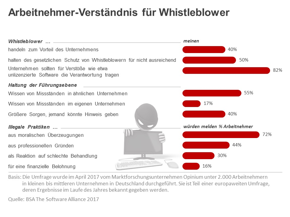 Whistleblowing: Arbeitnehmer