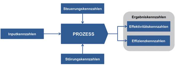 Prozesskennzahlen können Sie in Steuerungs- und Störungskennzahlen unterscheiden, mit Ergebniskennzahlen dienen zur Messung der Effizienz und Effektivität der Prozesse