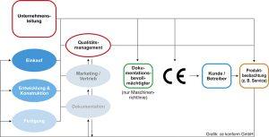CE Verantwortliche Unternehmensbereiche