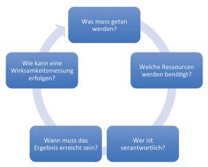 Damit Qualitätsziele erfolgreich umgesetzt werden können, müssen klare Vorgaben zur Zielerreichung definiert werden