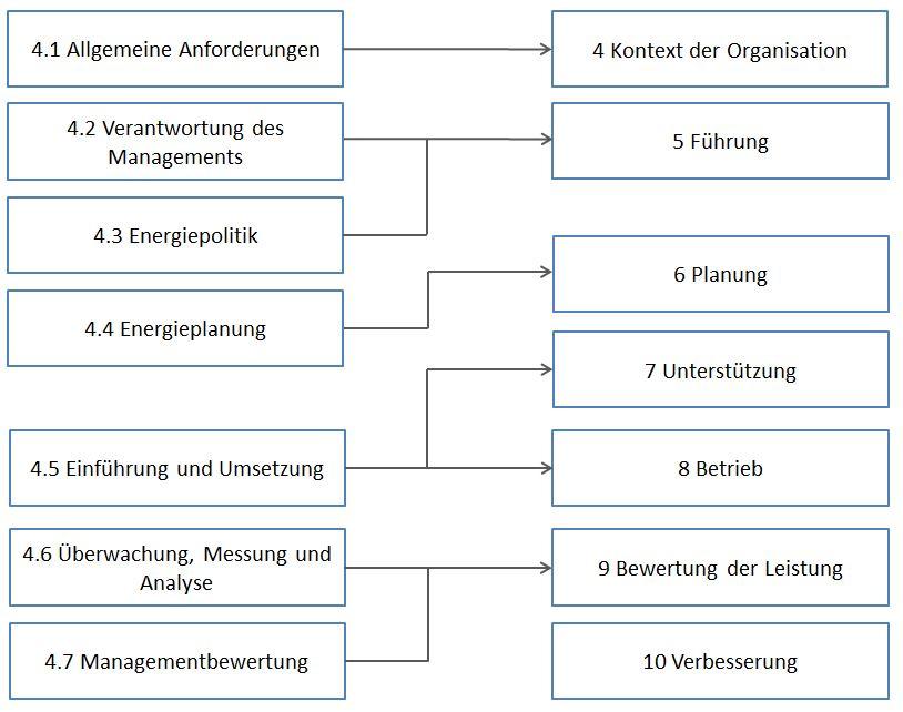 Vergleich der alten Struktur mit der neuen der ISO 50001:2018