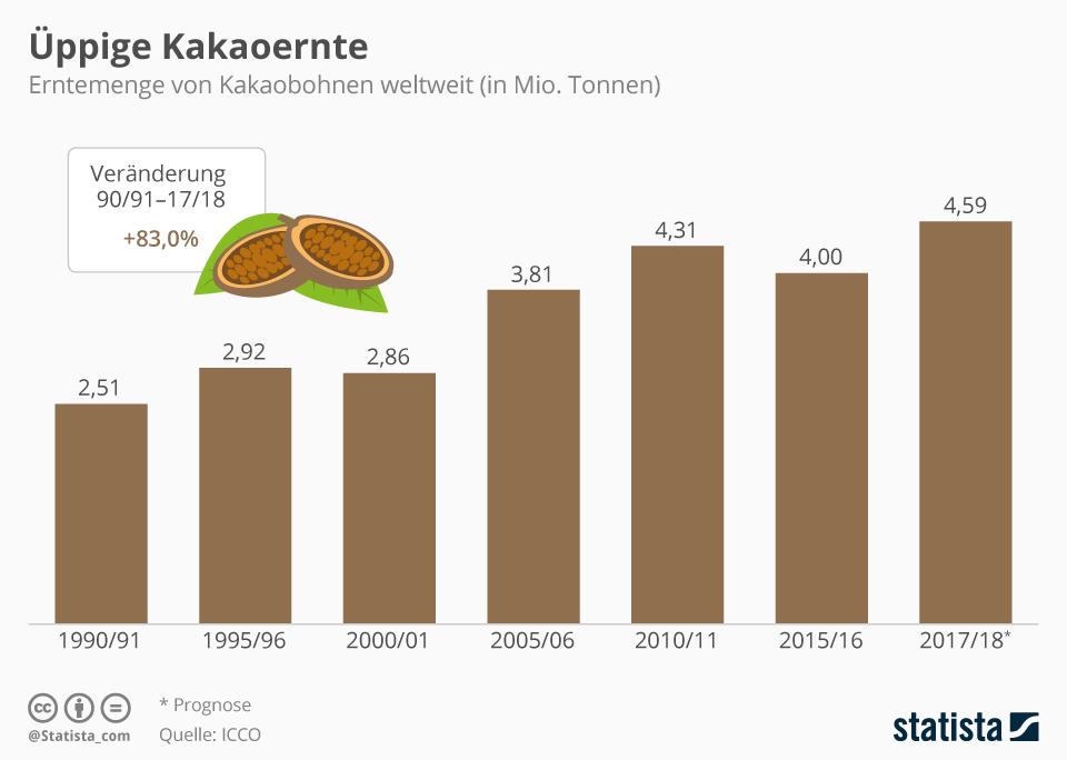 Erntemengen von Kakao in den Jahren 1990 bis 2018