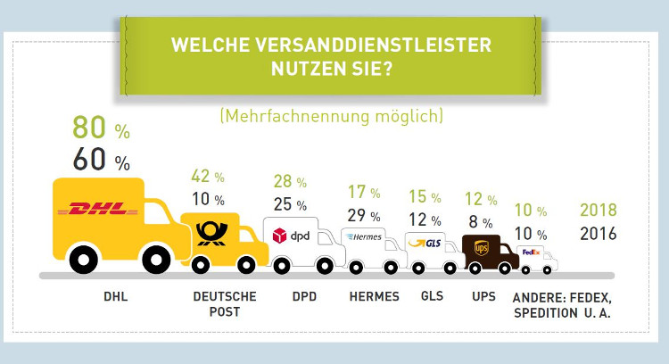 Versanddienstleister 2018: DHL an der Spitze