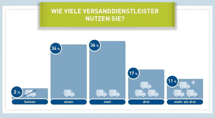 34 Prozent der Onlinehändler nutzen nur einen Versanddienstleister.