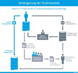 Verlängerung der Stufenlaufzeit bei unterdurchschnittlicher Leistungserbringung nach § 17 TVöD