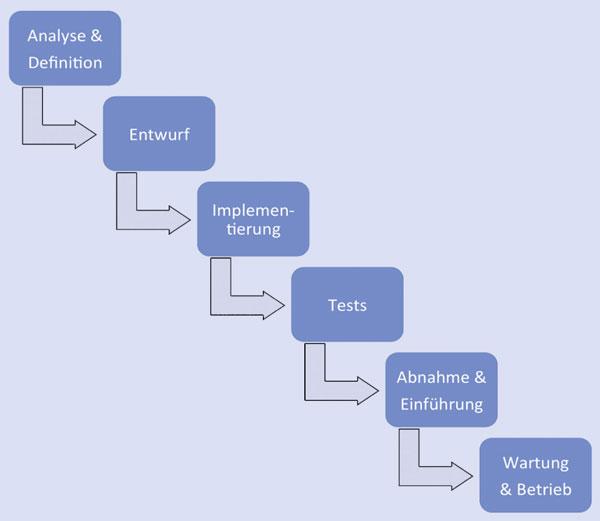 Die Methode Scrum löst das klassische Wasserfallmodell ab.