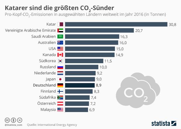 30,8 Tonnen CO2-Ausstoß pro Kopf im Jahr 2016: Katar weltweit an der Spitze.