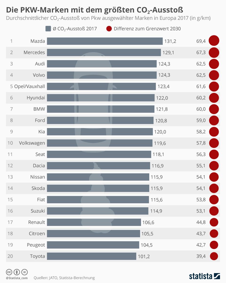In dieser Aufstellung sehen Sie den durchschnittlichen CO2-Ausstoß verschiedener Pkw-Marken im Vergleich.