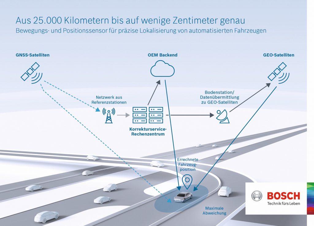 Für die genaue Positionsbestimmung von selbstfahrenden Fahrzeugen: der neue Bewegungs- und Positionssensor von Bosch