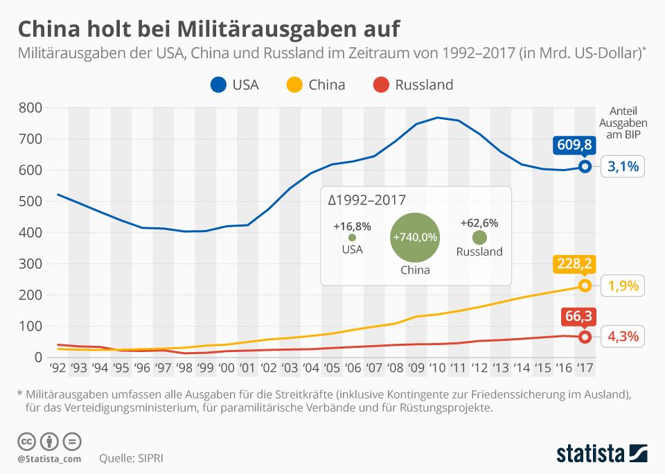 Die Militärausgaben der Länder USA, China und Russland von 1992-2017 im Vergleich
