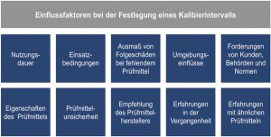 Eine Aufgabe beim Prüfmittelmanagement besteht in der Festlegung von Kalibrierintervallen für die einzelnen Prüfmittel.