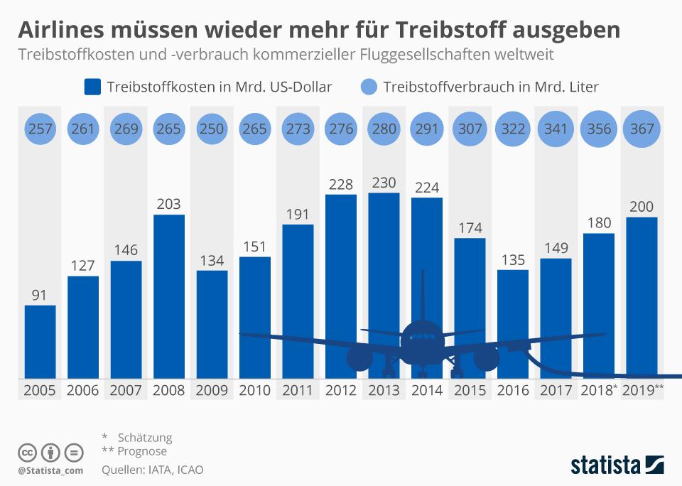Hauptsächlich hohe Kerosinpreise sind die Ursache dafür, dass etliche kleine Fluggesellschaften Insolvenz anmelden mussten.