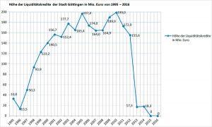Höhe der Liquiditätskredite der Stadt Göttingen