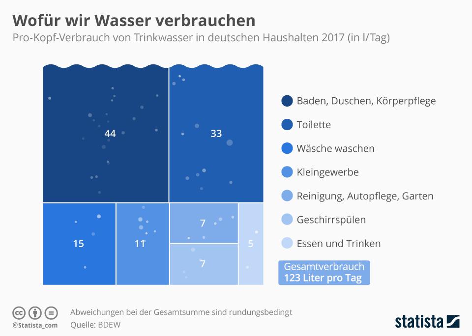 Wasserverbrauch pro Kopf in Deutschland