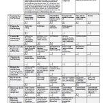 Gefährdungsbeurteilung für die Arztpraxis