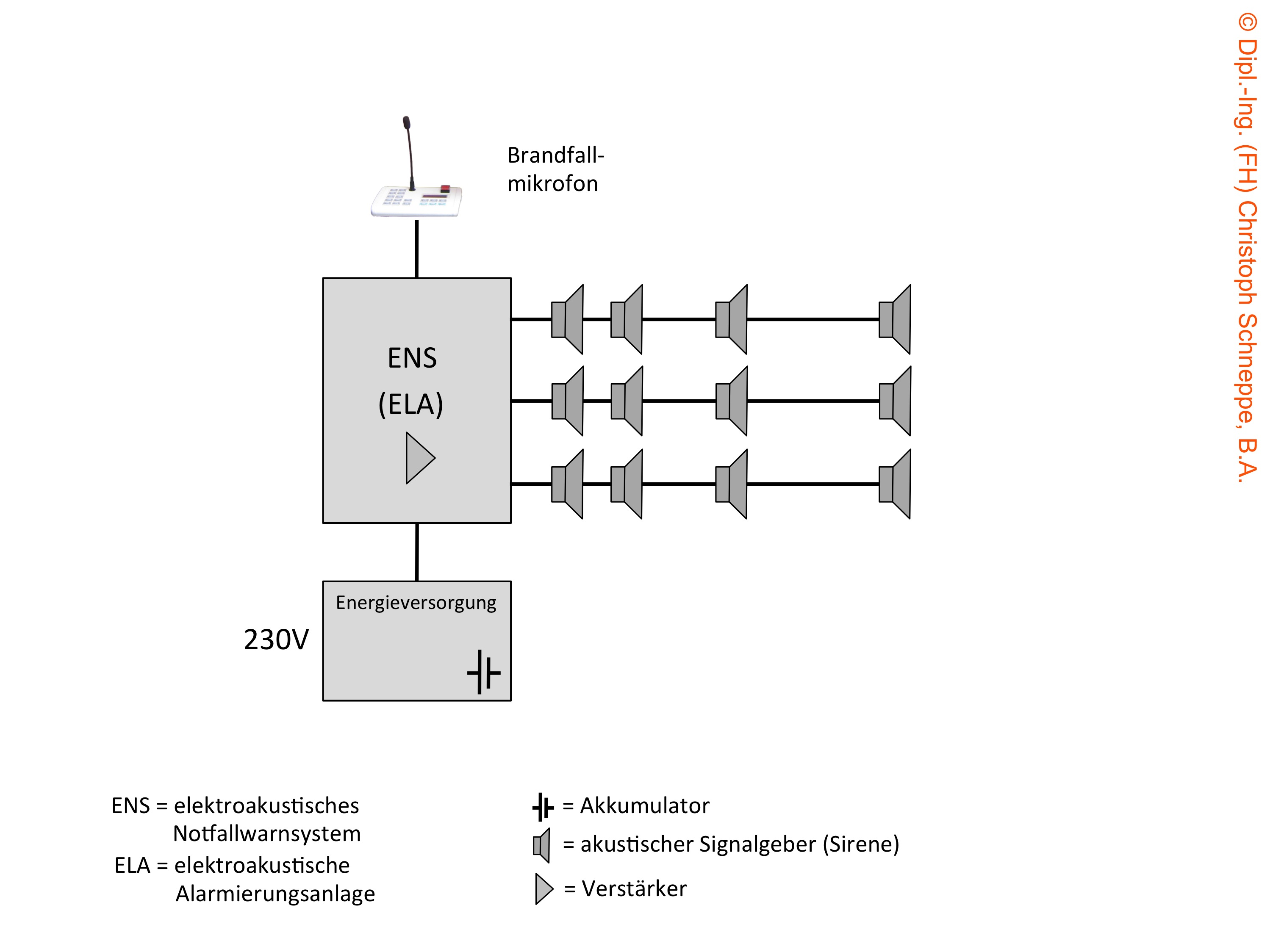 elektroakustische Notfallsysteme