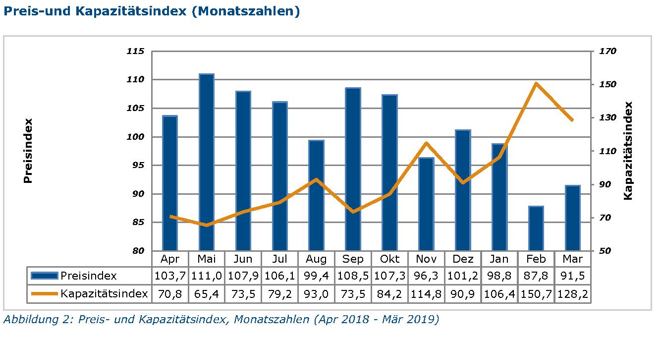 Der Transportpreisindex fiel im ersten Quartal 2019 höher aus als im ersten Quartal 2018.